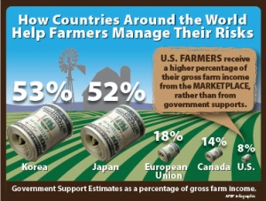 U.S. Farmers receive more from the marketplace than