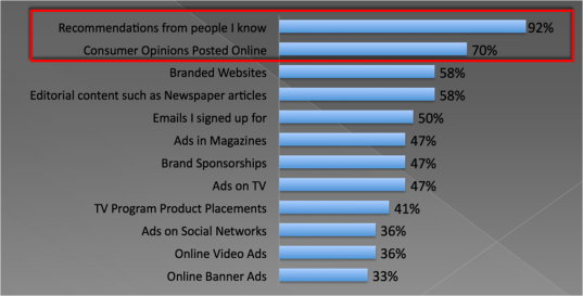 Above is a graph from Neilsen, showcasing what types of information people trust. This is why you should care about social media – what other people say is what people trust.