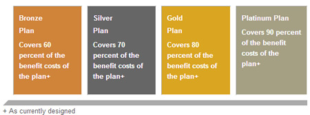 Graphic Courtesy of Blue Cross and Blue Shield of Nebraska