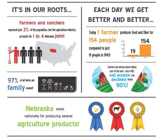 Happy Ag Week!