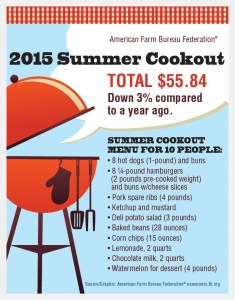 CS15_075 July 4th Marketbasket Survey_2015