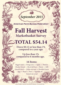 CS15_128 Fall Harvest Marketbasket Survey