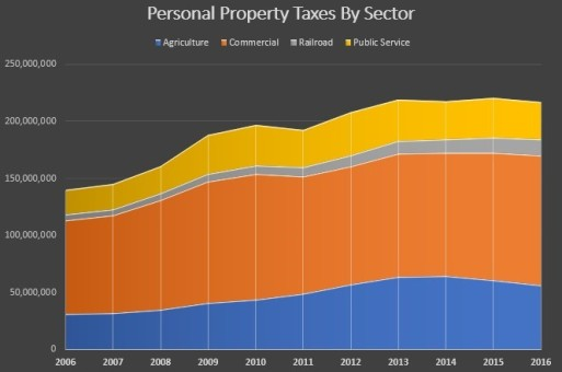 Personal Property Tax by sector