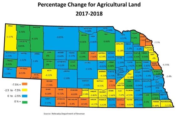 ag land tax values